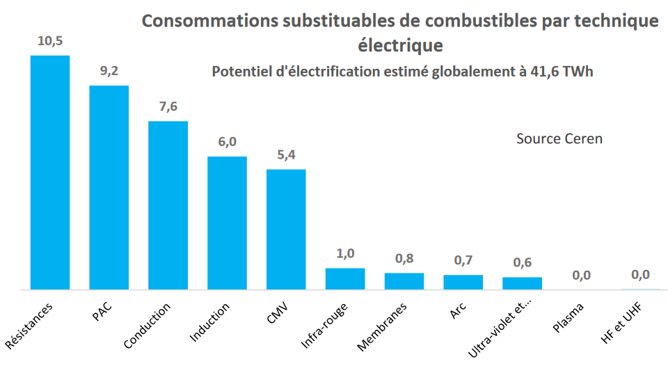 Les pompes à chaleur dans les procédés thermiques de l'industrie, un potentiel d'électrification important