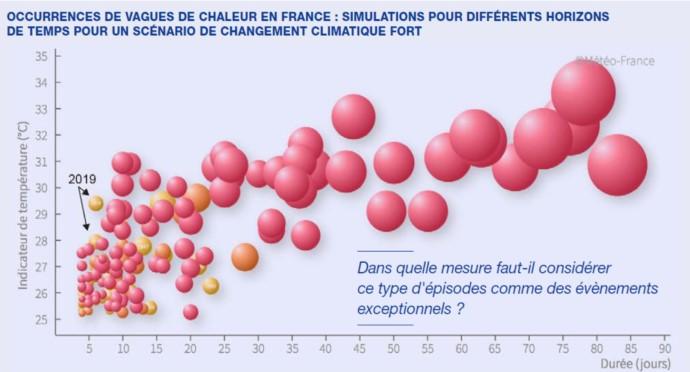 Financements et adaptation au changement climatique
