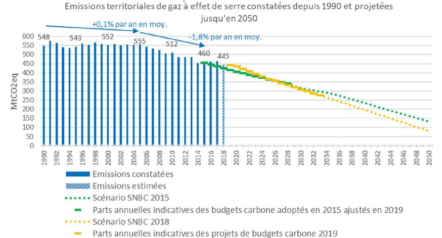 Dernière consultation publique pour la programmation pluriannuelle de l'énergie 2019-2028 et la stratégie nationale bas carbone du Gouvernement français