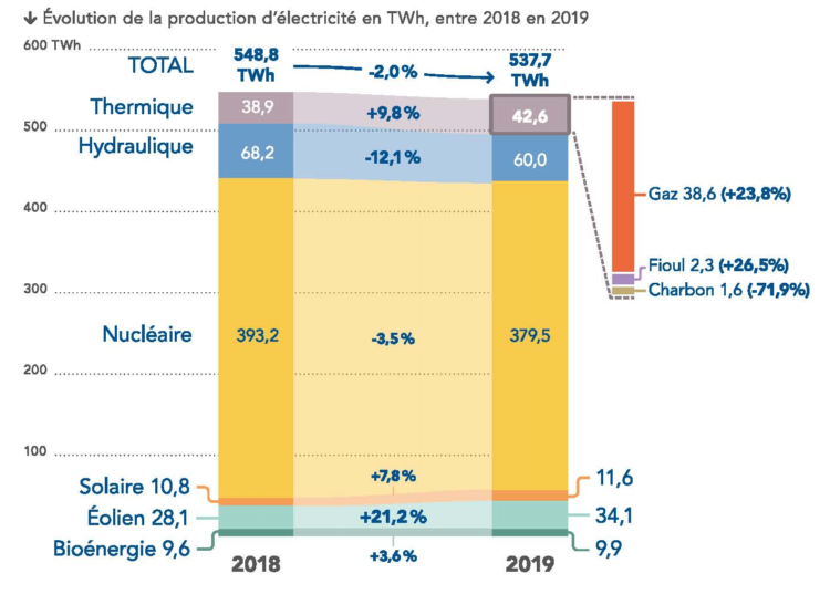 Une consommation électrique 2019 en stagnation depuis 10 ans selon Rte